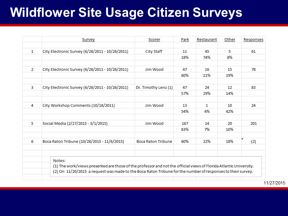 Wildflower Site Usage Surveys 11_27_2015